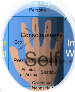 Jung's Model of the Psyche Applied to the Hand